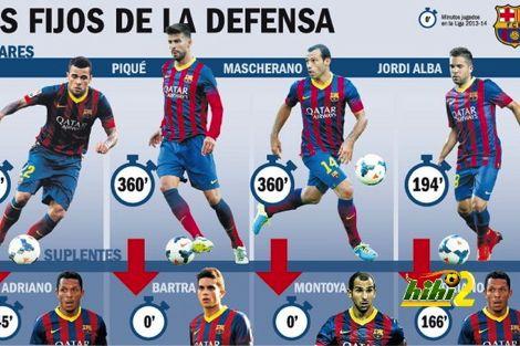 صحيفة AS: رقم قياسي في عدد المدافعين ببرشلونة